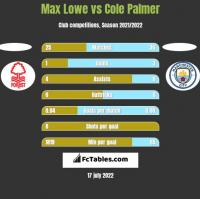 Max Lowe vs Cole Palmer h2h player stats