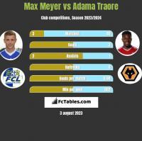 Max Meyer vs Adama Traore h2h player stats