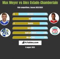 Max Meyer vs Alex Oxlade-Chamberlain h2h player stats