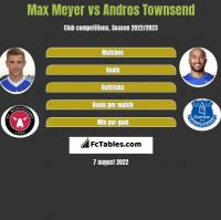 Max Meyer vs Andros Townsend h2h player stats