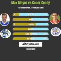 Max Meyer vs Conor Coady h2h player stats