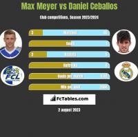 Max Meyer vs Daniel Ceballos h2h player stats