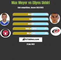 Max Meyer vs Ellyes Skhiri h2h player stats
