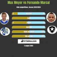 Max Meyer vs Fernando Marcal h2h player stats