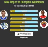 Max Meyer vs Georginio Wijnaldum h2h player stats