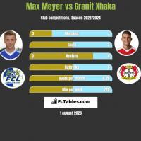 Max Meyer vs Granit Xhaka h2h player stats
