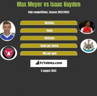 Max Meyer vs Isaac Hayden h2h player stats