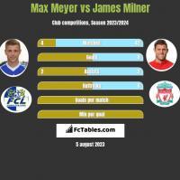 Max Meyer vs James Milner h2h player stats