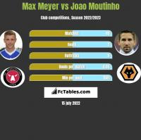 Max Meyer vs Joao Moutinho h2h player stats