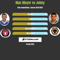 Max Meyer vs Johny h2h player stats