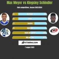 Max Meyer vs Kingsley Schindler h2h player stats