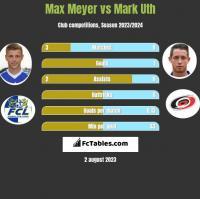 Max Meyer vs Mark Uth h2h player stats