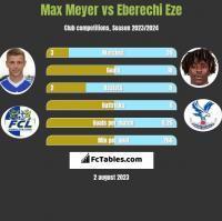 Max Meyer vs Eberechi Eze h2h player stats