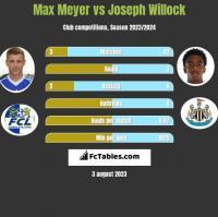 Max Meyer vs Joseph Willock h2h player stats