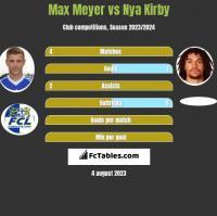 Max Meyer vs Nya Kirby h2h player stats