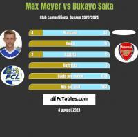 Max Meyer vs Bukayo Saka h2h player stats