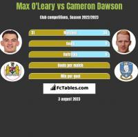 Max O'Leary vs Cameron Dawson h2h player stats