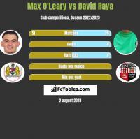 Max O'Leary vs David Raya h2h player stats