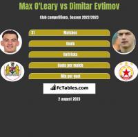 Max O'Leary vs Dimitar Evtimov h2h player stats