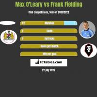 Max O'Leary vs Frank Fielding h2h player stats