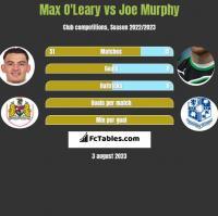 Max O'Leary vs Joe Murphy h2h player stats