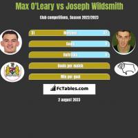 Max O'Leary vs Joseph Wildsmith h2h player stats
