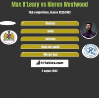 Max O'Leary vs Kieren Westwood h2h player stats