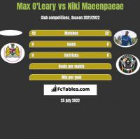 Max O'Leary vs Niki Maeenpaeae h2h player stats