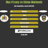 Max O'Leary vs Stefan Marinovic h2h player stats