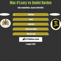 Max O'Leary vs Daniel Barden h2h player stats