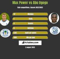 Max Power vs Abu Ogogo h2h player stats
