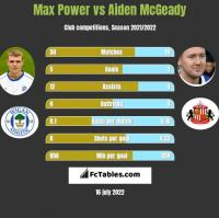 Max Power vs Aiden McGeady h2h player stats