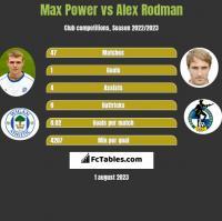 Max Power vs Alex Rodman h2h player stats