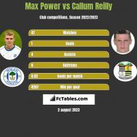 Max Power vs Callum Reilly h2h player stats