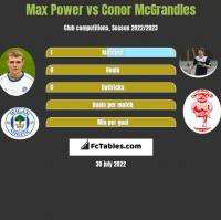 Max Power vs Conor McGrandles h2h player stats