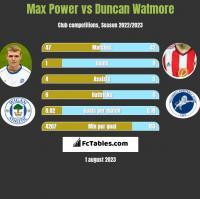 Max Power vs Duncan Watmore h2h player stats