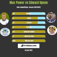 Max Power vs Edward Upson h2h player stats