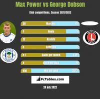 Max Power vs George Dobson h2h player stats