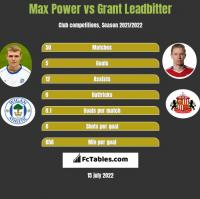 Max Power vs Grant Leadbitter h2h player stats