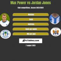 Max Power vs Jordan Jones h2h player stats