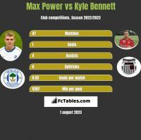 Max Power vs Kyle Bennett h2h player stats