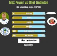 Max Power vs Elliot Embleton h2h player stats