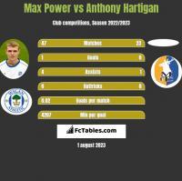 Max Power vs Anthony Hartigan h2h player stats
