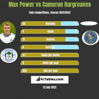 Max Power vs Cameron Hargreaves h2h player stats