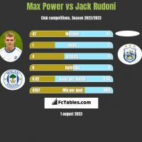 Max Power vs Jack Rudoni h2h player stats