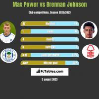 Max Power vs Brennan Johnson h2h player stats