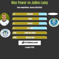 Max Power vs Julien Lamy h2h player stats