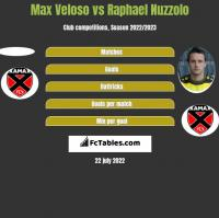Max Veloso vs Raphael Nuzzolo h2h player stats