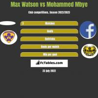Max Watson vs Mohammed Mbye h2h player stats