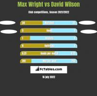 Max Wright vs David Wilson h2h player stats
